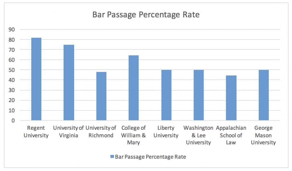 Bar passage rate of law schools in Virginia.