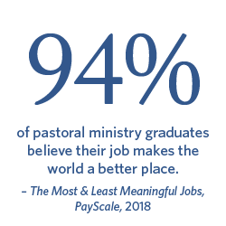 94% of pastoral ministry graduates believe their job makes the world a better place. The Most & Least Meaningful Jobs, PayScale, 2018.