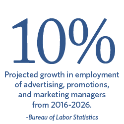 10% Projected growth in employment of advertising, promotions, and marketing managers from 2016-2026. Bureau of Labor Statistics.