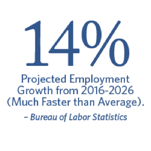 14% projected employment growth from 2016-2026 (much faster than average). - Bureau of Labor Statistics