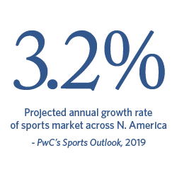 3.2% Projected annual growth rate of sports market across N. America. | PwC's Sports Outlook, 2019.