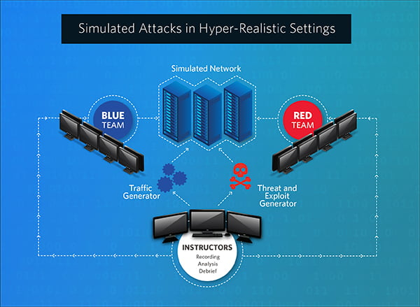 Simulated Attacks in Hyper-Realistic Settings