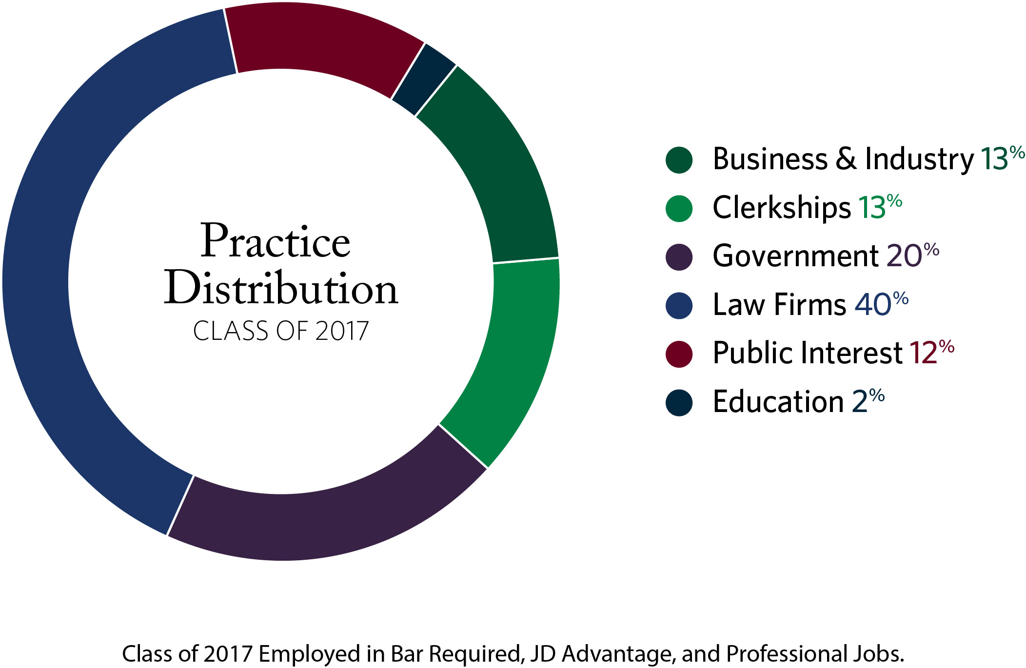 LAW Practice Distribution Average