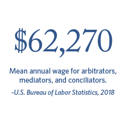 $62,270 Mean annual wage for arbitrators, mediators, and conciliators. | Bureau of Labor Statistics, 2018.