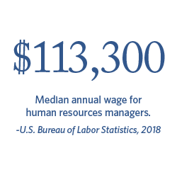 113,300 median annual wage for human resources managers. | Bureau of Labor Statistics, 2018.