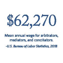 $62,270 Mean annual wage for arbitrators, mediators, and conciliators. | Bureau of Labor Statistics, 2018.