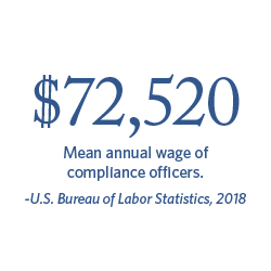 $72,520 Mean annual wage of compliance officers. | Bureau of Labor Statistics, 2018.