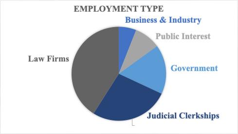 Regent University School of Law's employment rates.