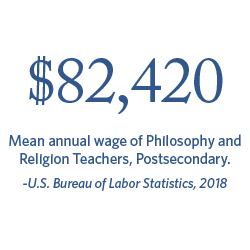 $82,420 Mean annual wage of Philosophy and Religion Teachers, Postsecondary. | Bureau of Labor Statistics, 2018.