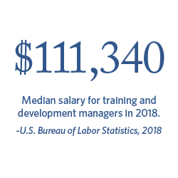 $111,340 median salary for training and development managers in 2018 | Bureau of Labor Statistics, 2018.