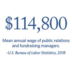 $114,800 Mean annual wage of public relations and fundraising managers | Bureau of Labor Statistics, 2018.