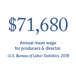 $71,680 Annual mean wage for producers & director. | Bureau of Labor Statistics, 2018.