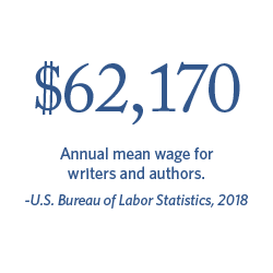 $62,170 Annual mean wage for writers and authors. | Bureau of Labor Statistics, 2018.