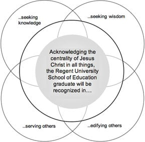 A diagram representing the conceptual framework of Regent's School of Education: Acknowledging the centrality of Jesus Christ in all things, the Regent University School of Education graduate will be recognized in seeking knowledge, seeking wisdom, edifying others and serving others.