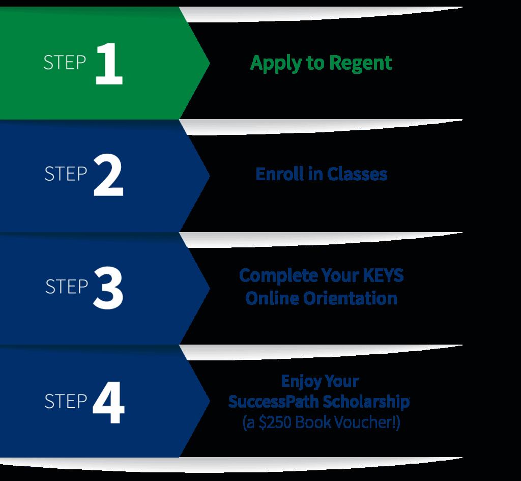 Regent University SuccessPath Scholarship: Step 1 - Apply to Regent, Step 2 - Enroll in classes, Step 3 - Complete your KEYS online orientation, Step 4 - Enjoy your SuccessPath Scholarship (a $250 book voucher!).